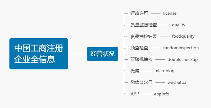 中国工商注册企业全信息经营状况模块结构