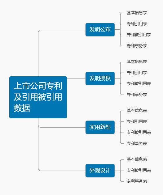 上市公司专利及引用被引用数据结构